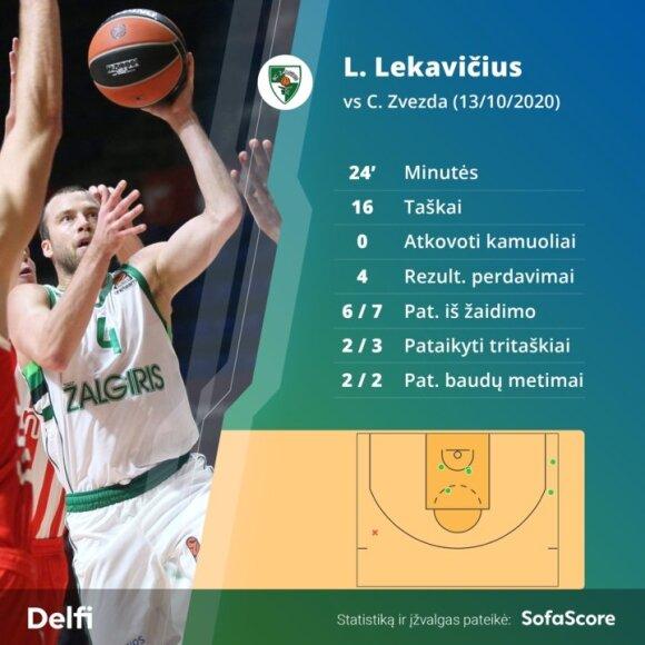 Lukas Lekavičius Belgrade