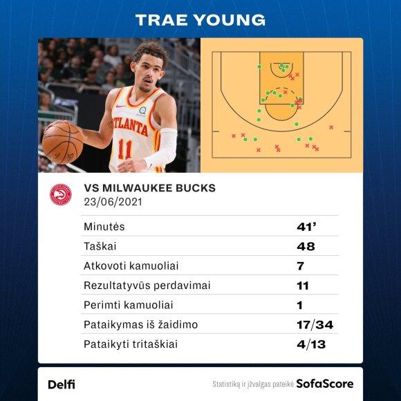"""Pusšimtį taškų sušveitęs Youngas ant savo sparnų atnešė """"Vanagus"""" į pergalę NBA Rytų finale"""