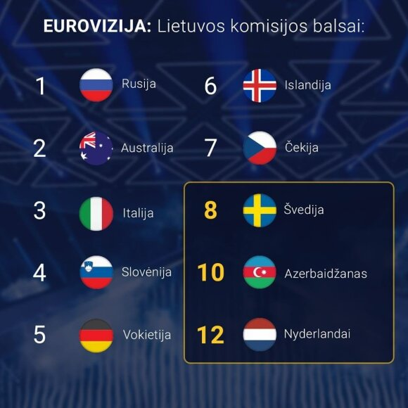 Lietuvos komisijos balsai