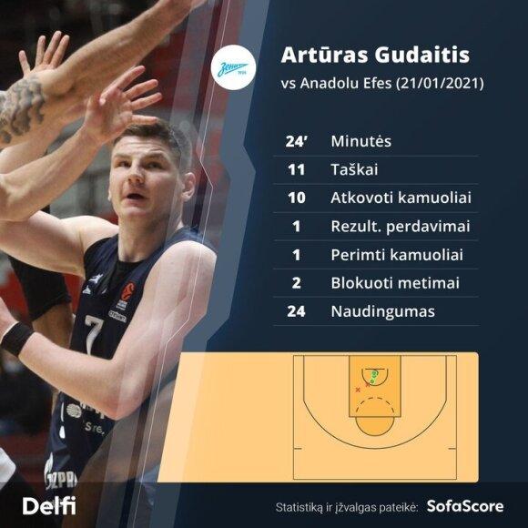 """Zenit"" sutramdė ""Anadolu Efes"" klubą, o Gudaitis tapo mačo MVP"