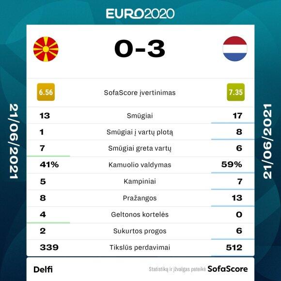 Šiaurės Makedonijos ir Nyderlandų rinktinių rungtynių statistika