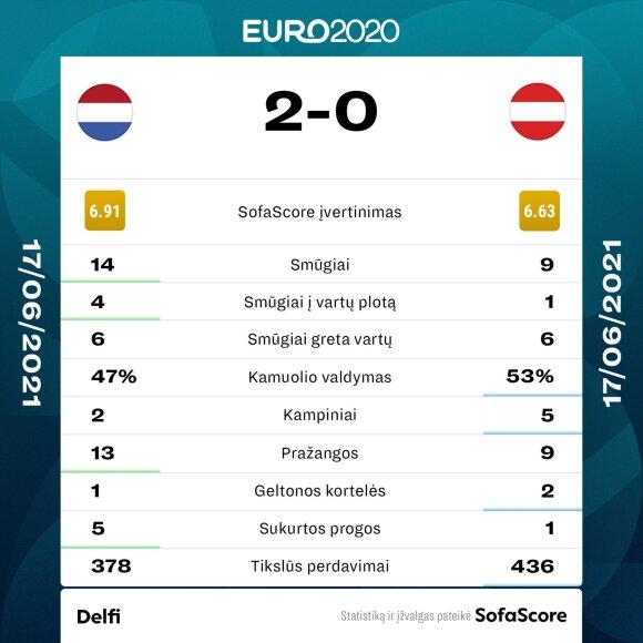 Nyderlandų ir Austrijos rungtynių statistika
