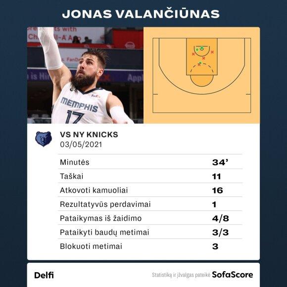 """Jonas Valančiūnas prieš """"Knicks"""". Statistika"""