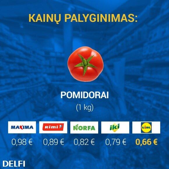 Pigiausių pomidorų kainų palyginimas prekybos tinkluose