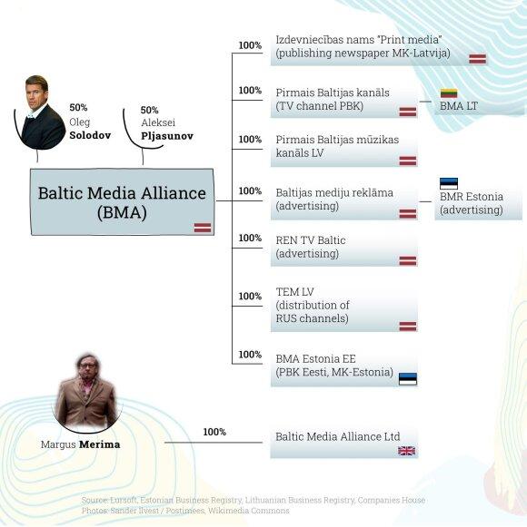 Схема империи BMA в странах Балтии и Великобритании