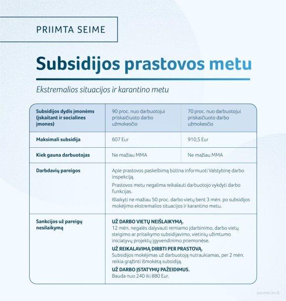 Informacija apie subsidijas už prastovas