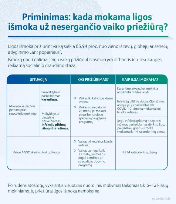 SADM infografikas