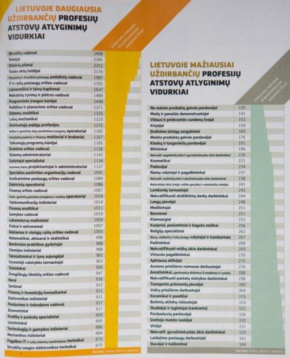 """Žurnalo """"Reitingai"""" duomenys, kurie padės pasirinkti perspektyvią profesiją"""