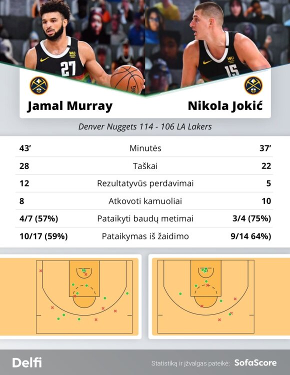 """Jamalas Murray ir Nikola Jokičius rungtynėse su """"Lakers"""""""