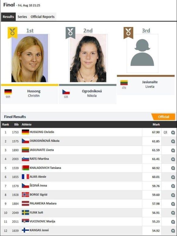 Netikėtas medalis: Jasiūnaitė finale iškovojo Europos čempionato bronzą!