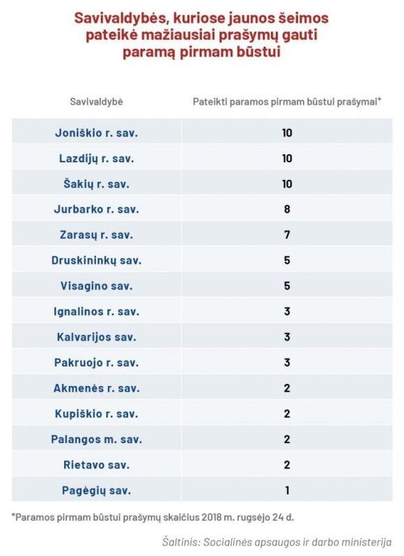 Parama būstui (lentelė)