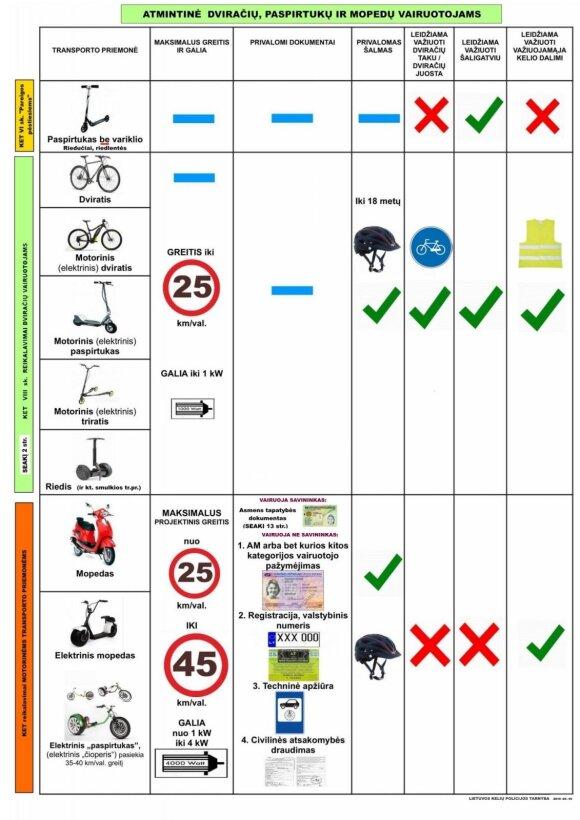 Atmintinė paspirtukų ir dviračių vairuotojams