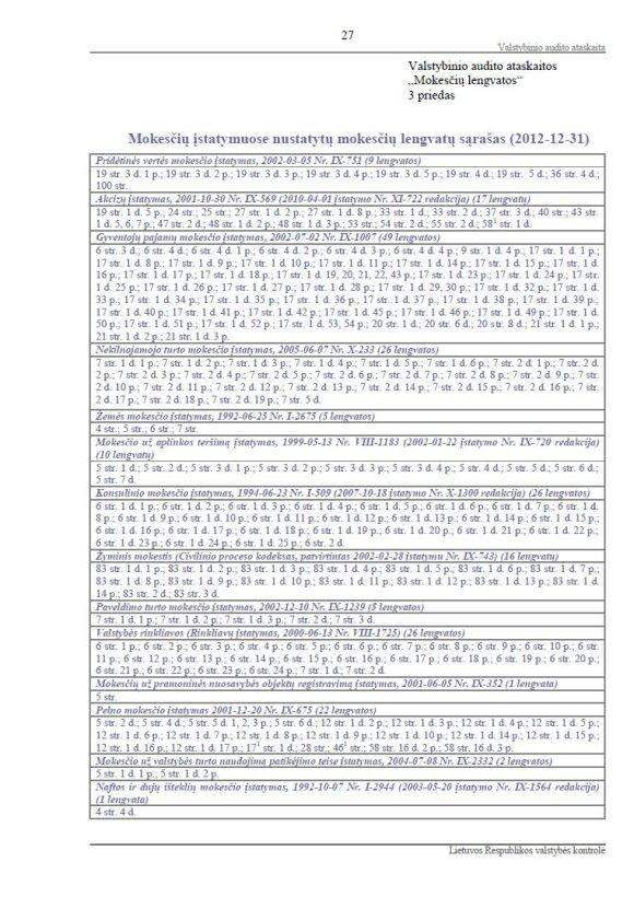 """Tikrasis Lietuvos """"gyvulių ūkio"""" sąrašas: per 200 išimčių ir lengvatų lygesniems už lygius"""