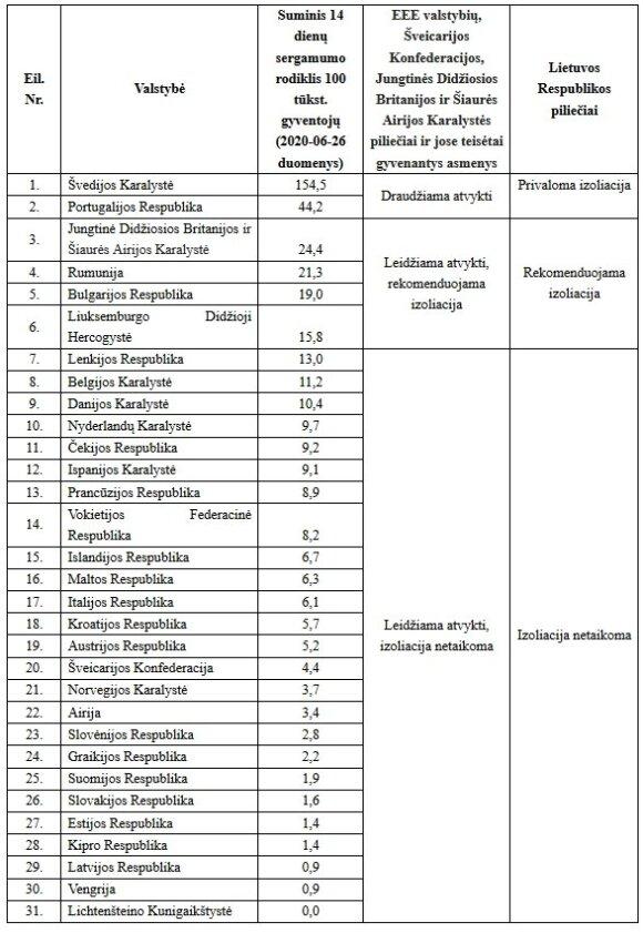 Минздрав обновил список: в Литву могут приезжать жители 29 стран