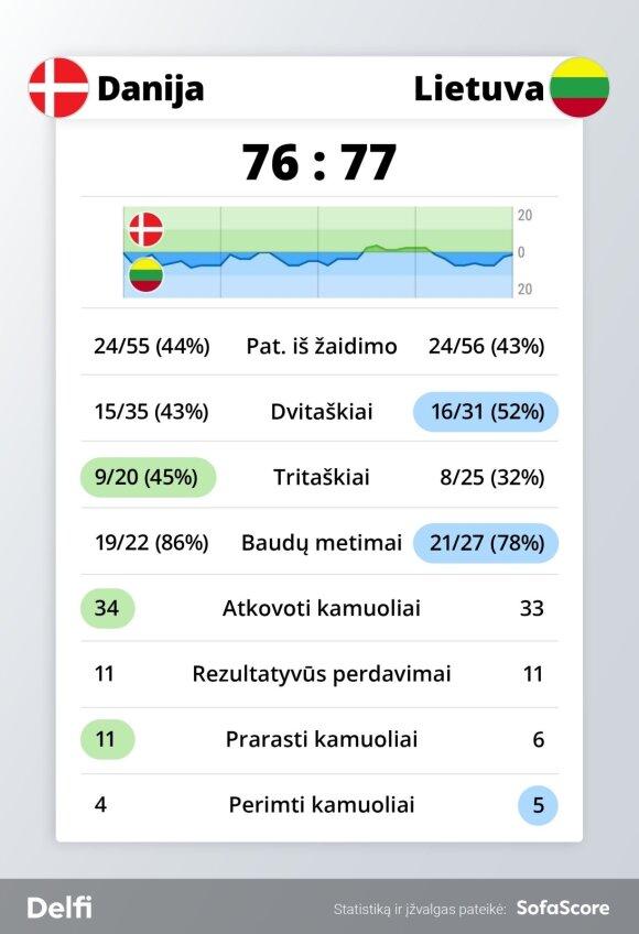 Danijos ir Lietuvos rinktinių susitikimo statistika