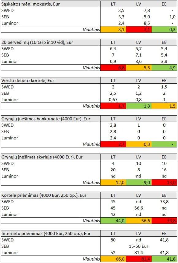Bankų įkainiai Baltijos šalyse verslo klientams (M. Majausko informacija)