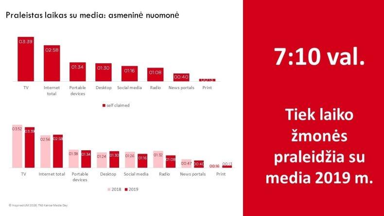 Lietuvos reklamos rinka: kaip atrodė praėję metai ir kokių pokyčių laukti