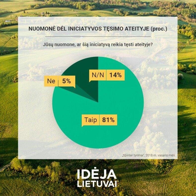 """Iniciatyva """"Idėja Lietuvai"""" sulaukė didžiulio visuomenės palaikymo"""