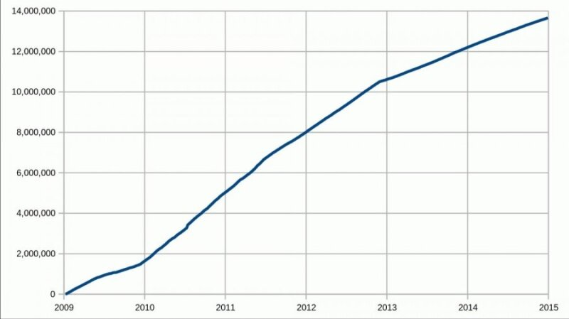 laiko skirtingo ilgalaikės atminties bitcoin rinkoje