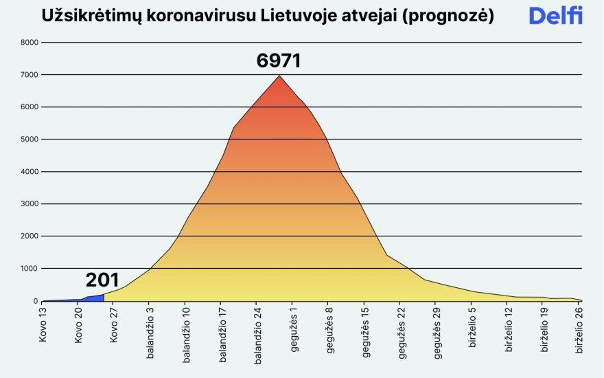 Sukūrė koronaviruso plitimo Lietuvoje modelį: kada pasieksime piką