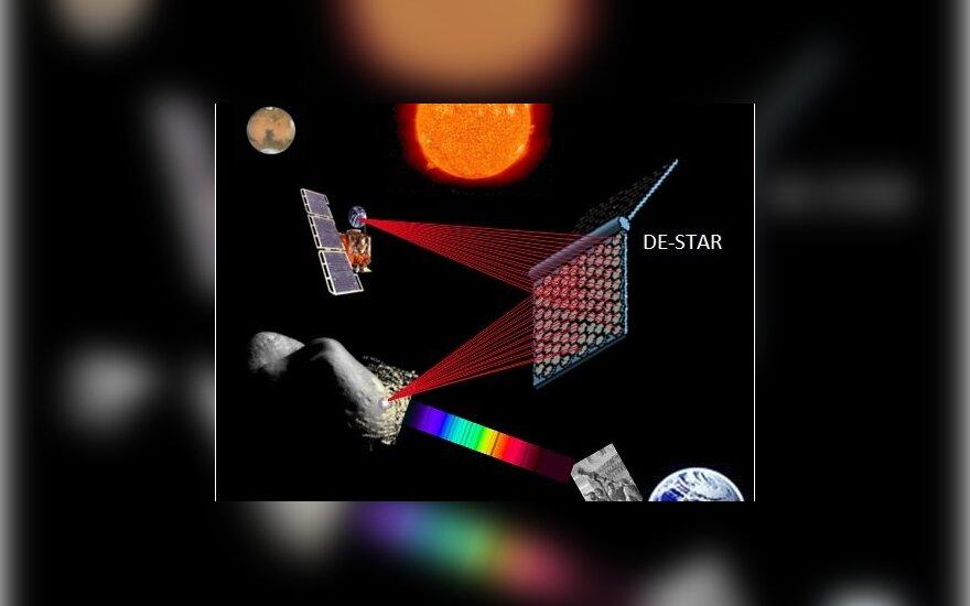 """DE-STAR"" sistemos veikimo schema (UCSB nuotr.)"