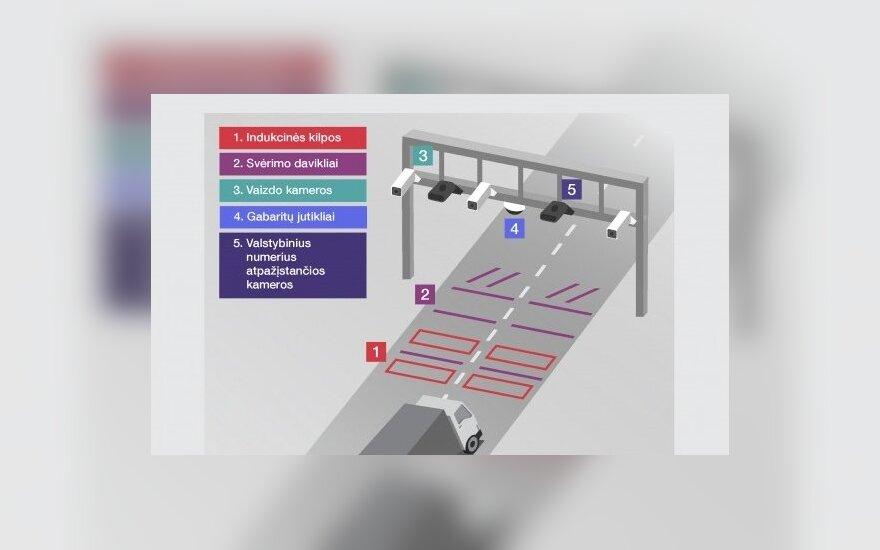 Lietuvoje montuojama unikali eismo kontrolės sistema