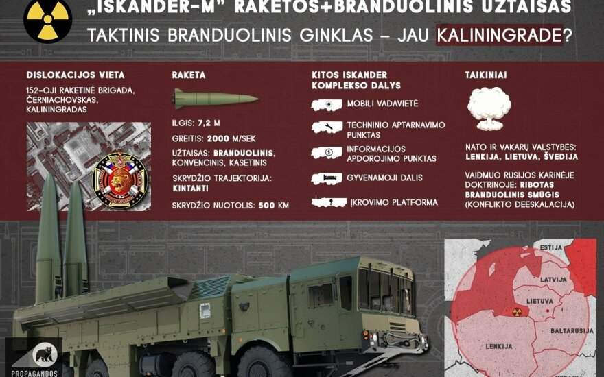 """Iskander-M"" in Kaliningrad region already?"