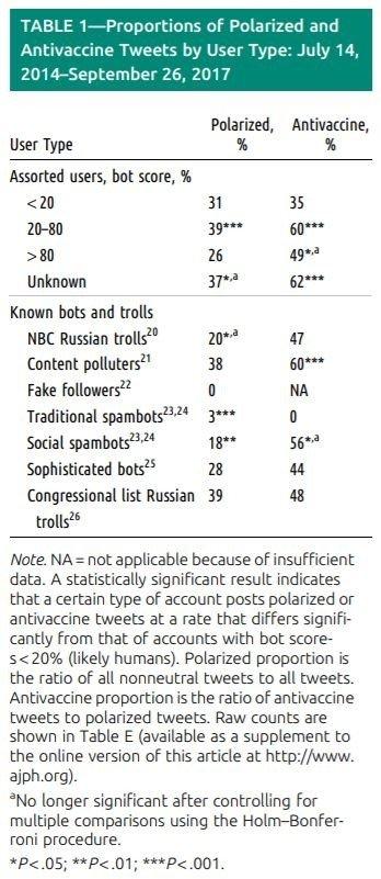 """Amerikiečių atliktame tyrime skelbiama, kokią nuomonę skiepų klausimu palaikė botai, žinomi Rusijos troliai ir """"turinio teršėjai"""""""