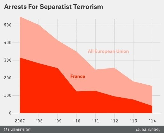 Perceptions of terrorism: Number of deaths from attacks in Europe has plummeted