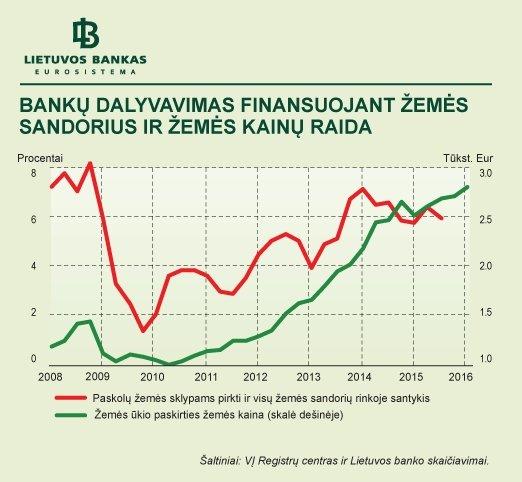 Bankų dalyvavimas finansuojant žemės sandorius ir žemės kainų raida