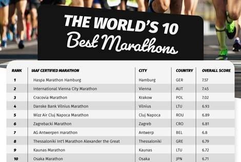 Best marathons