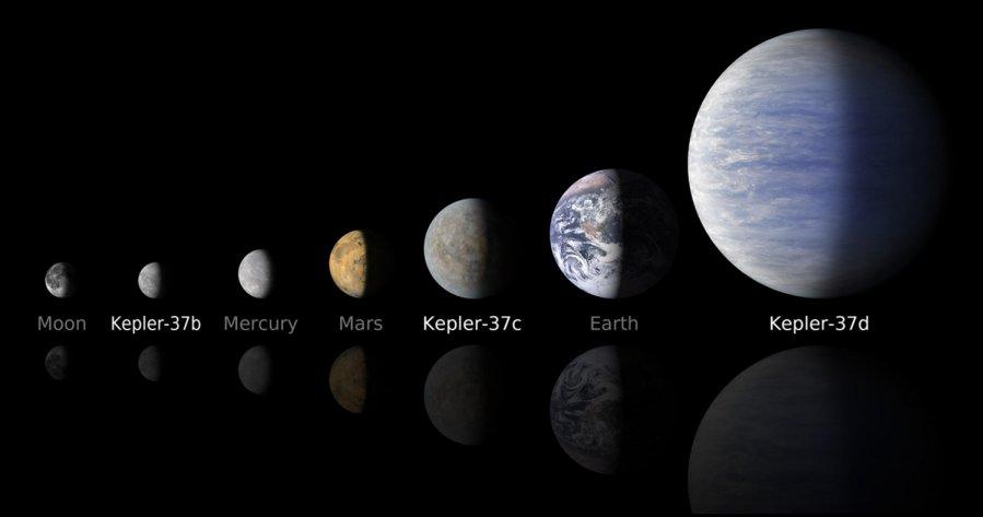 Planetu dydziai