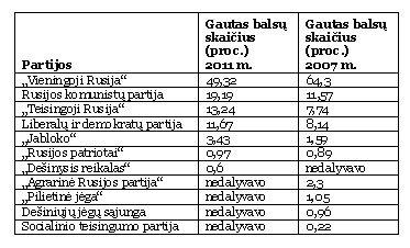 Rinkimų Rusijoje rezultatai