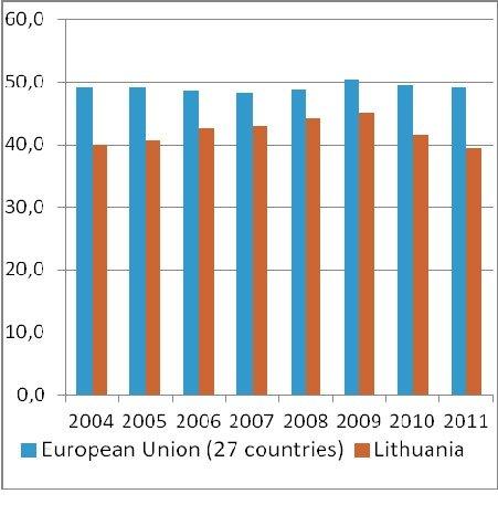 Kompensacija darbuotojams – algos ir darbdavio įmokos soc. draudimui (BVP proc.)