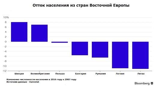 """Bloomberg: Восточная Европа кричит """"Вернись"""" из-за массовой эмиграции, ударившей по экономике"""