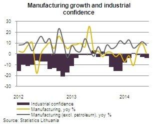 Lithuania's GDP reaches pre-crisis level