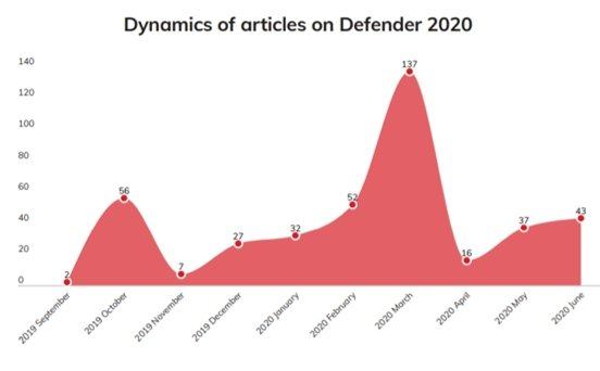 Information on NATO exercise Defender 2020
