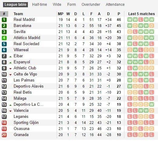 La Liga turnyro lentelė