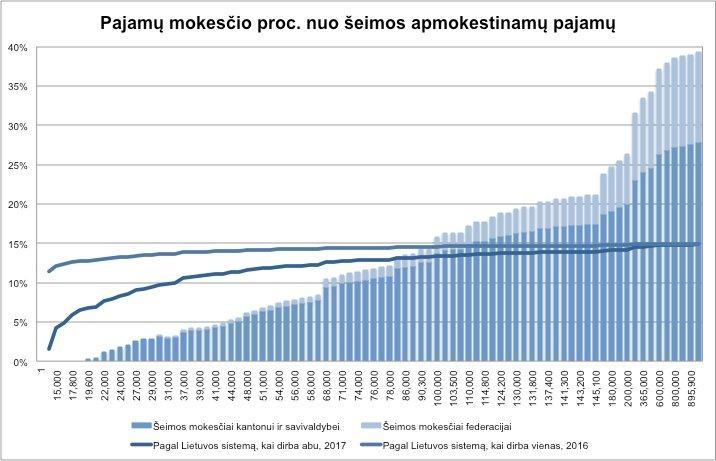 Investicinės paslaugos - Šiaulių bankas