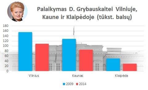 Palaikymas D. Grybauskaitei Vilniuje, Kaune ir Klaipėdoje (tūkst. balsų)