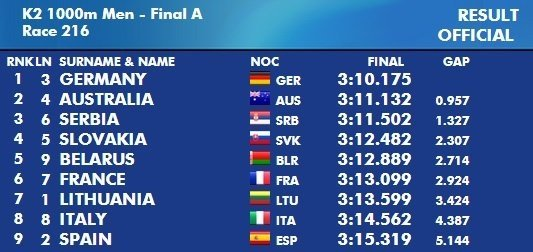 Pasaulio čempionato 1000 metrų dviviečių baidarių rungtis