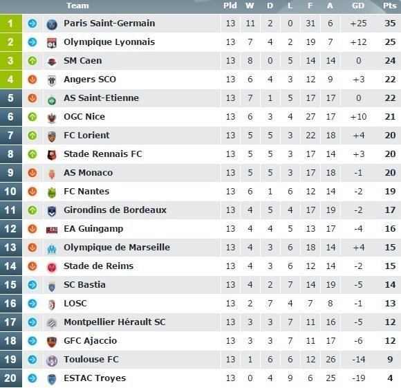 """Prancūzijos """"Ligue-1"""" pirmenybių turnyro lentelė"""
