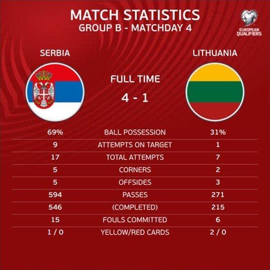 Serbija – Lietuva, statistika