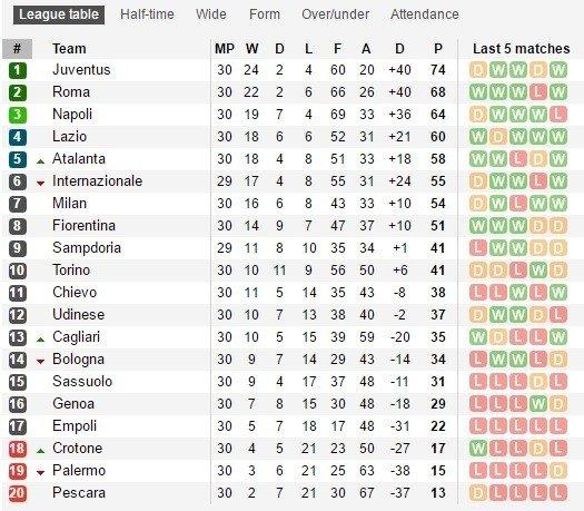 """""""Serie A"""" lyderį vejasi """"Roma"""", """"Juventus"""" iš Neapolio grįžo su tašku"""