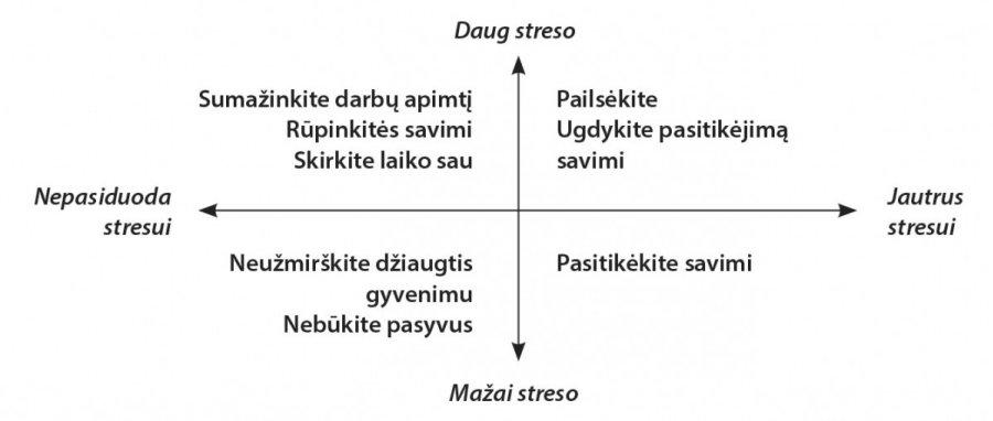 kaip stresas veikia hipertenziją