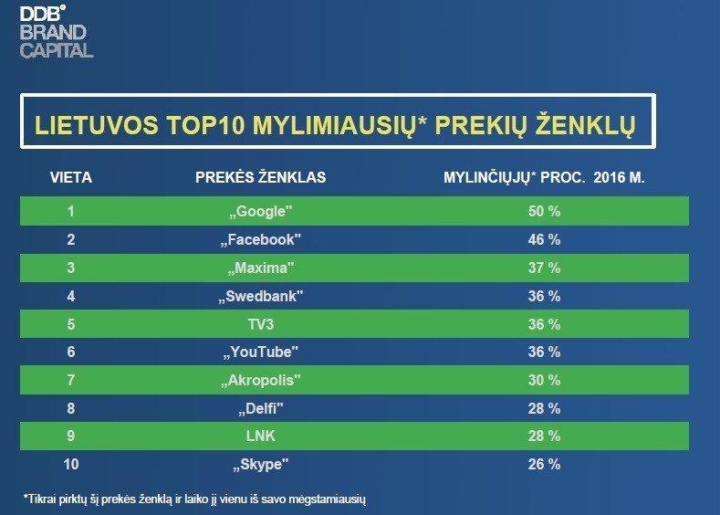 DELFI prekės ženklas – tarp mėgstamiausių Lietuvoje