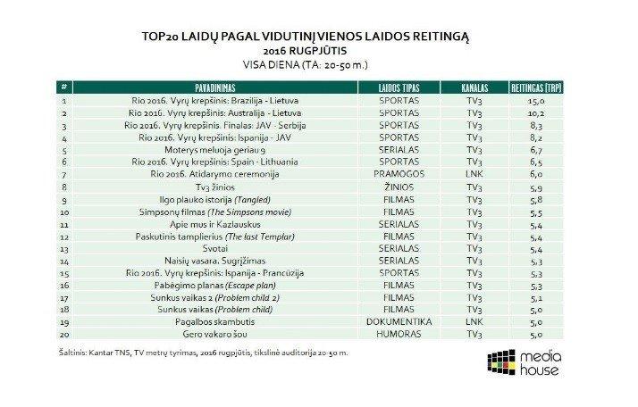 M. Anužytė. Kaip Olimpiados transliacijos pakeitė populiariausių TV kanalų TOP sąrašą?