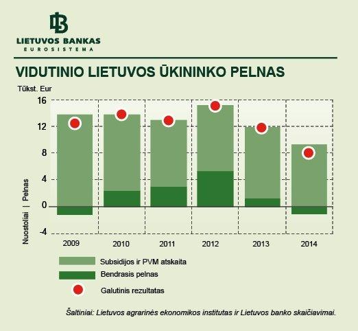 Vidutinio Lietuvos ūkininko pelnas