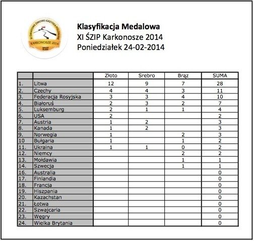 XI Światowe Zimowe Igrzyska Polonijne 2014