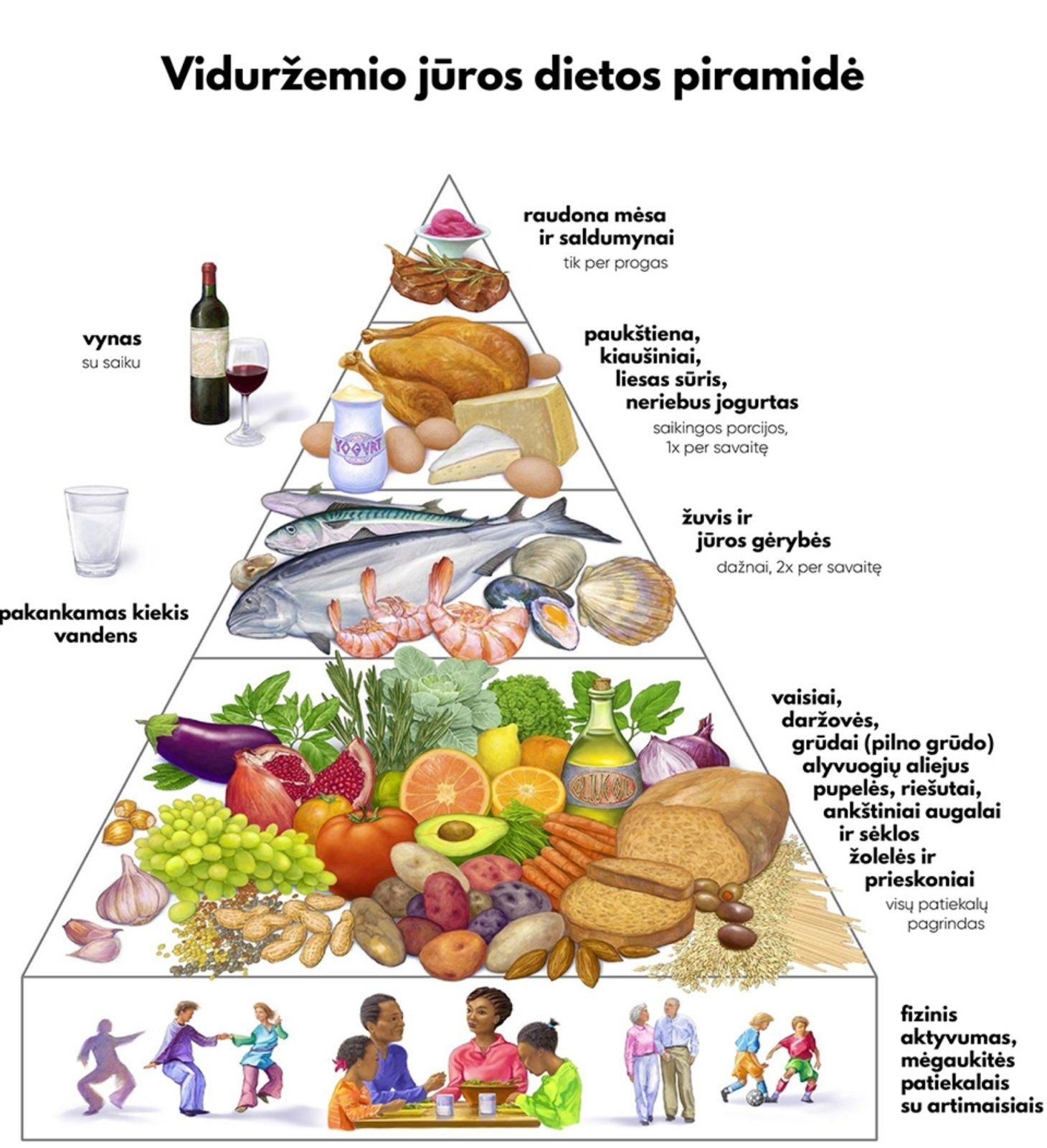 mityba sergant hipertenzija ir padidėjusiu cholesterolio kiekiu